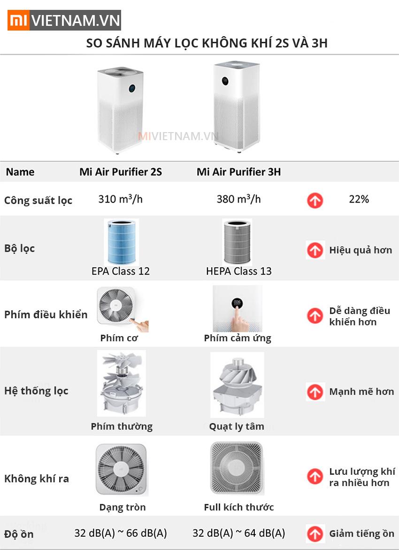So sánh Máy Lọc Không Khí Mi Air Purifier 3H