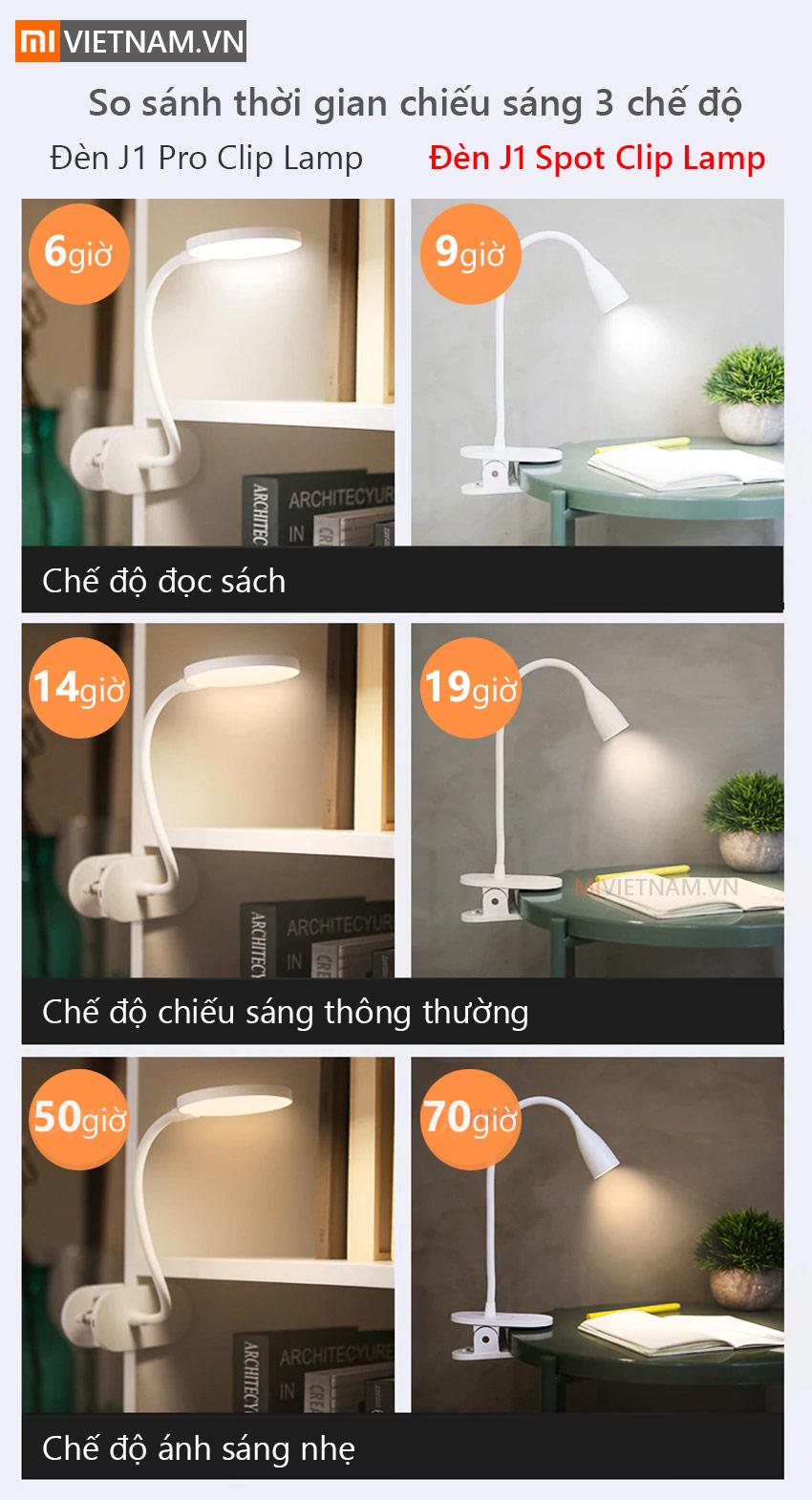 Đèn Led Kẹp Bàn Yeelight J1 Spot Clip Lamp