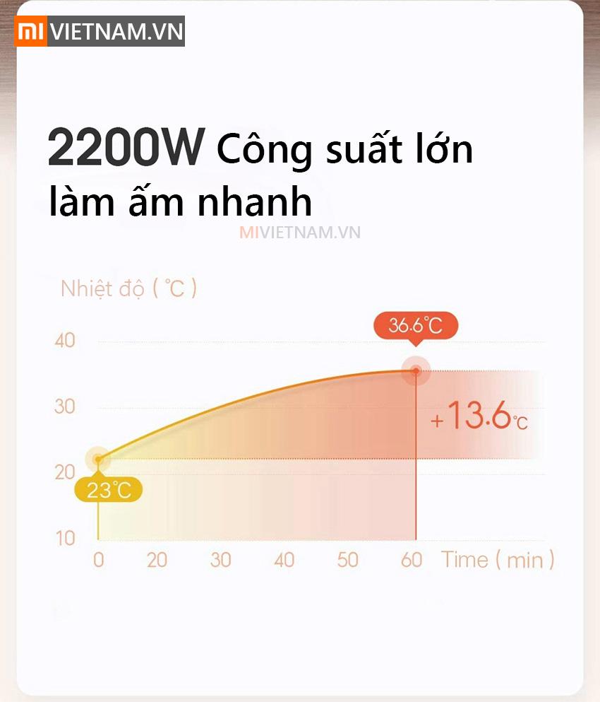 Xiaomi Smart Space Heater S
